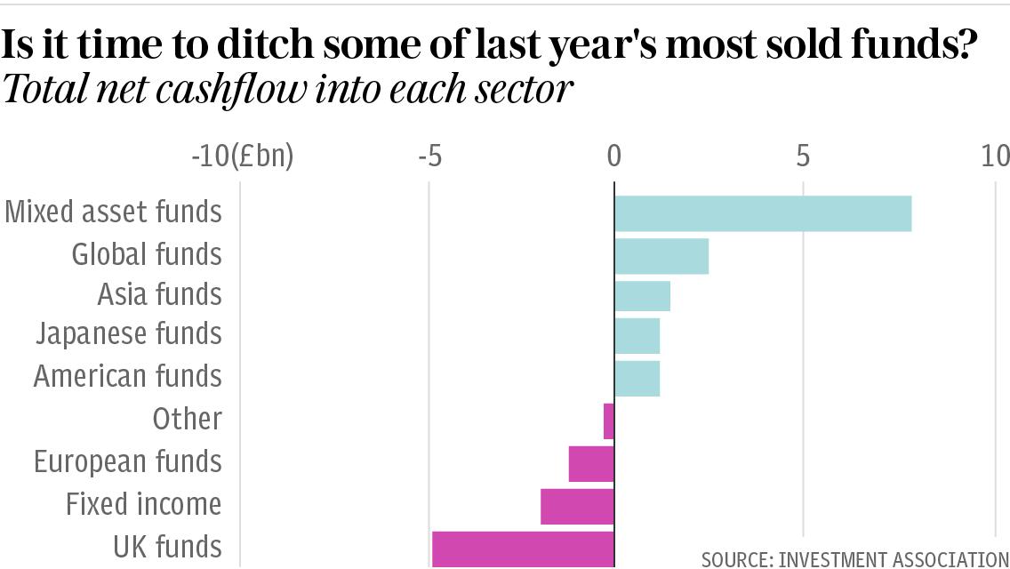Bar chart showing the net cashflows in each Investment Assosiation sector