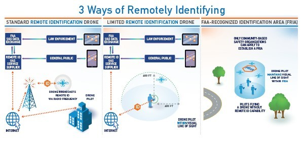Three ways of remotely identifying, per the FAA's remote ID NPRM. (FAA)